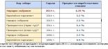 Предложение за анализ на недействителните бюлетини от изборите за народни представители през октомври, 2014 г.