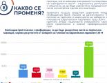 Позиция на Институт за развитие на публичната среда във връзка с промените на Изборния кодекс, засягащи преференциалното гласуване